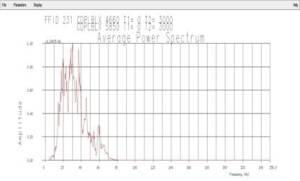 Spektrum amplitudo setelah dilakukan proses filter