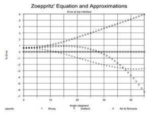 Hubungan antara koefisien refleksi dengan sudut