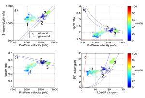 Hubungan antara parameter elastik batuan dengan saturasi gas