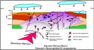 Model tentatif panas bumi daerah Parangtritis, Yogyakarta (Idral.dkk,2003)